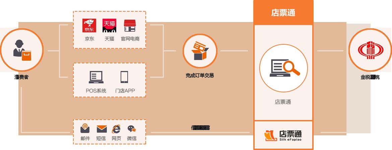 invoice-process-new